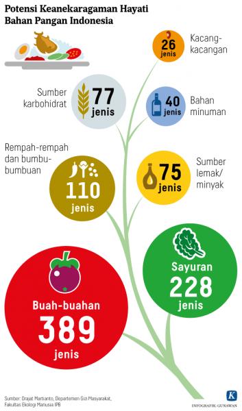 Dari Ideafest 2018, Bincang Soal Keanekaragaman Makanan Indonesia dan Perannya dalam Food Tourism